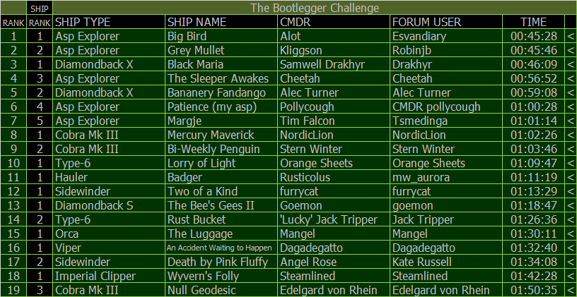 Bootlegger Challenge Results Table