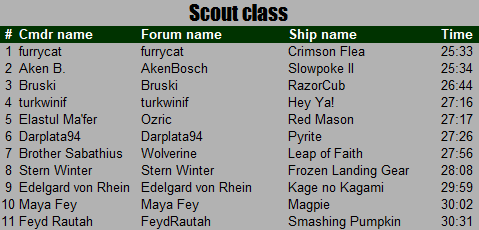 Close Encounters Results: Scout class