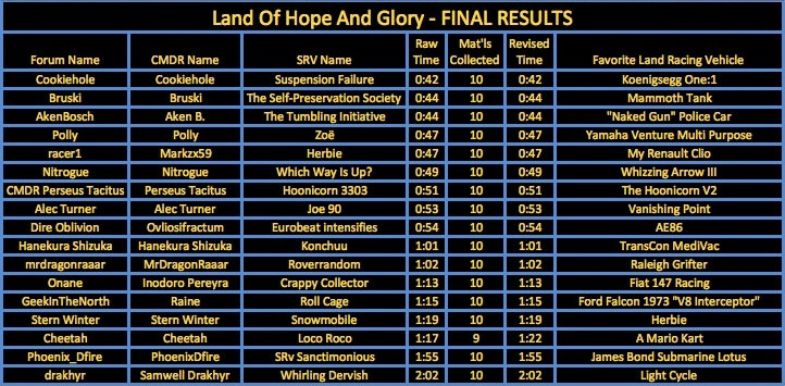 Land of Hope and Glory Results