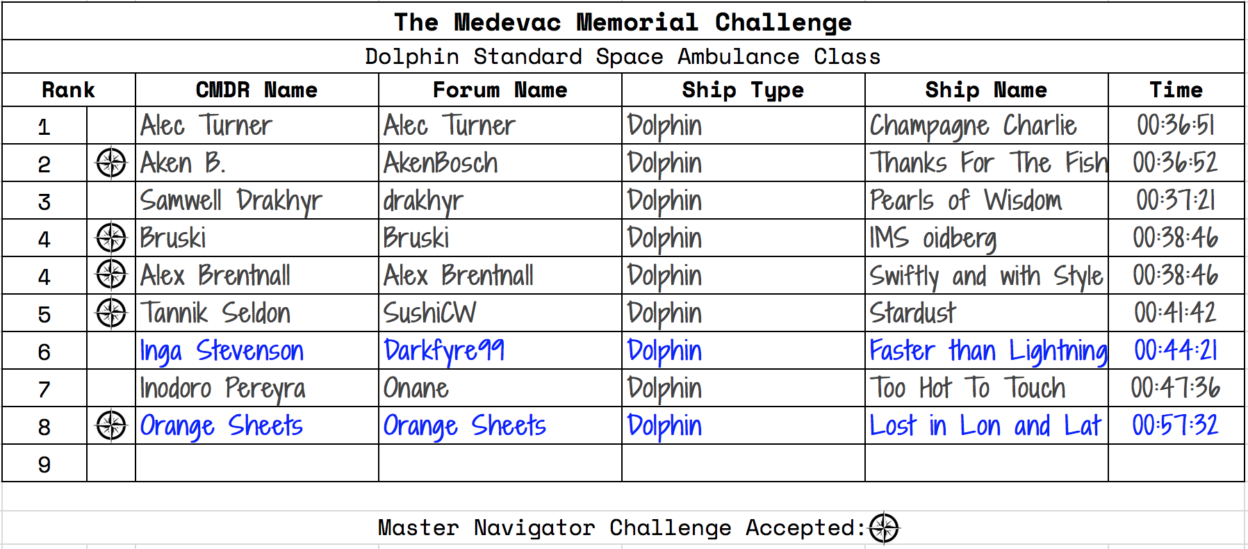 The Medevac Memorial Challenge Results: Dolphin