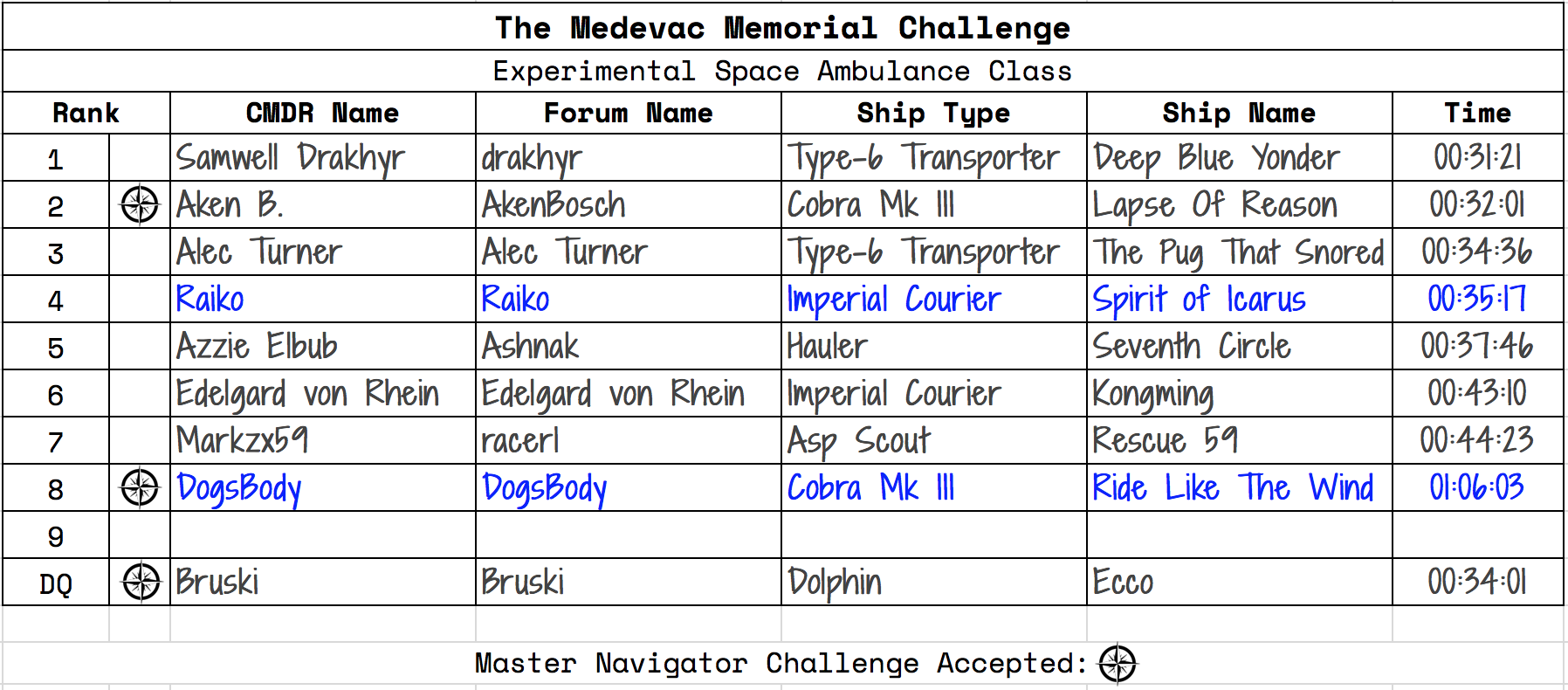 The Medevac Memorial Challenge Results: Experimental