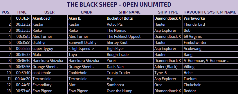 The Art of Pandemonium Results: The Black Sheep