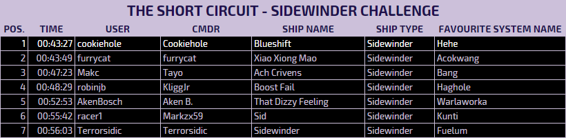 The Art of Pandemonium Results: The Short Circuit, Sidewinder Challenge