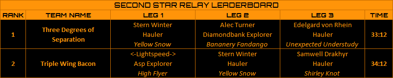 Second Star Relay Results