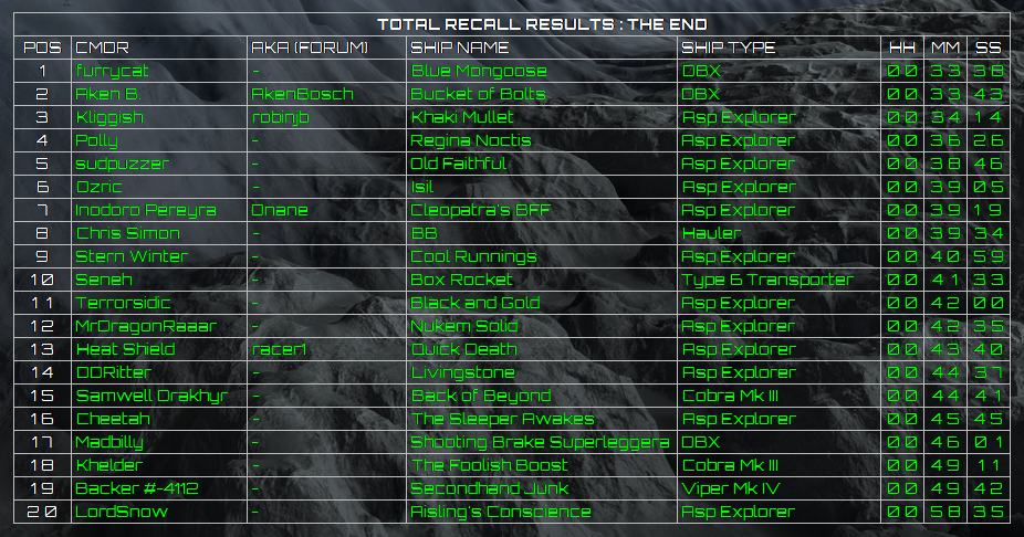 Total Recall Results